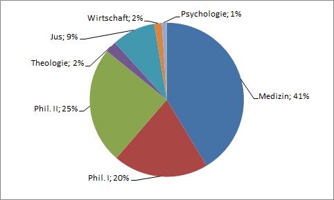 DOZUBA Mitglieder Verteilung 2015
